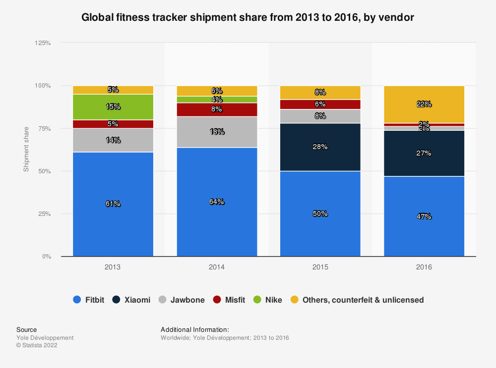 Statistic: Global fitness tracker shipment share from 2013 to 2016, by vendor | Statista