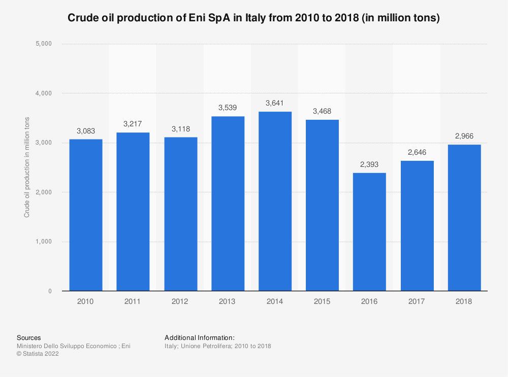 Statistic: Crude oil production of the Oil and Gas company Eni in Italy from 2010 to 2018 (in million tons)* | Statista