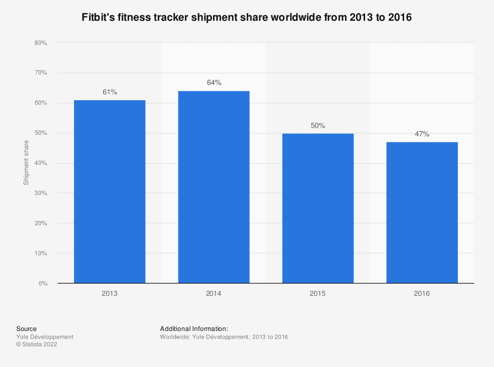 Statistic: Fitbit's fitness tracker shipment share worldwide from 2013 to 2016   Statista