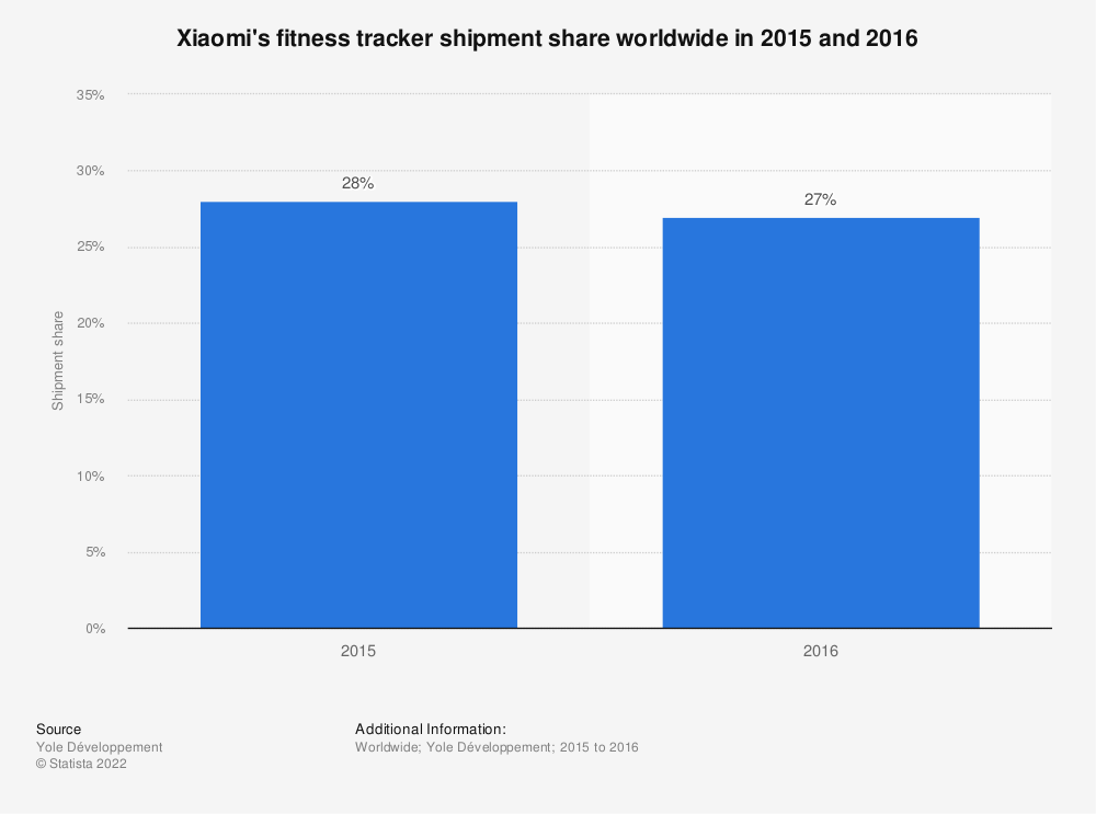 Statistic: Xiaomi's fitness tracker shipment share worldwide in 2015 and 2016 | Statista