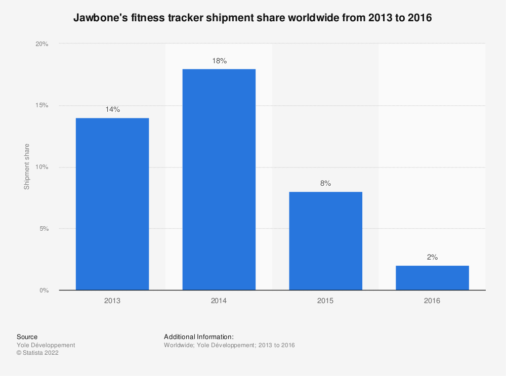 Statistic: Jawbone's fitness tracker shipment share worldwide from 2013 to 2016 | Statista