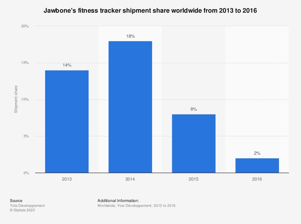 Statistic: Jawbone's fitness tracker shipment share worldwide from 2013 to 2016   Statista