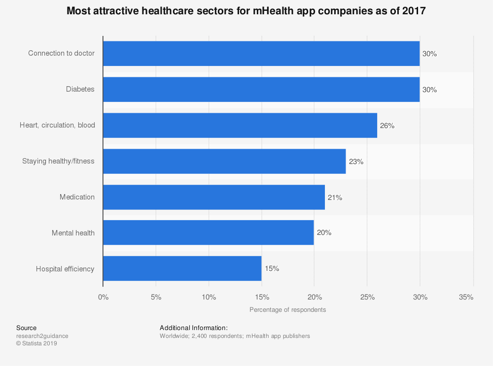 Statistic: Most attractive healthcare sectors for mHealth app companies as of 2017 | Statista