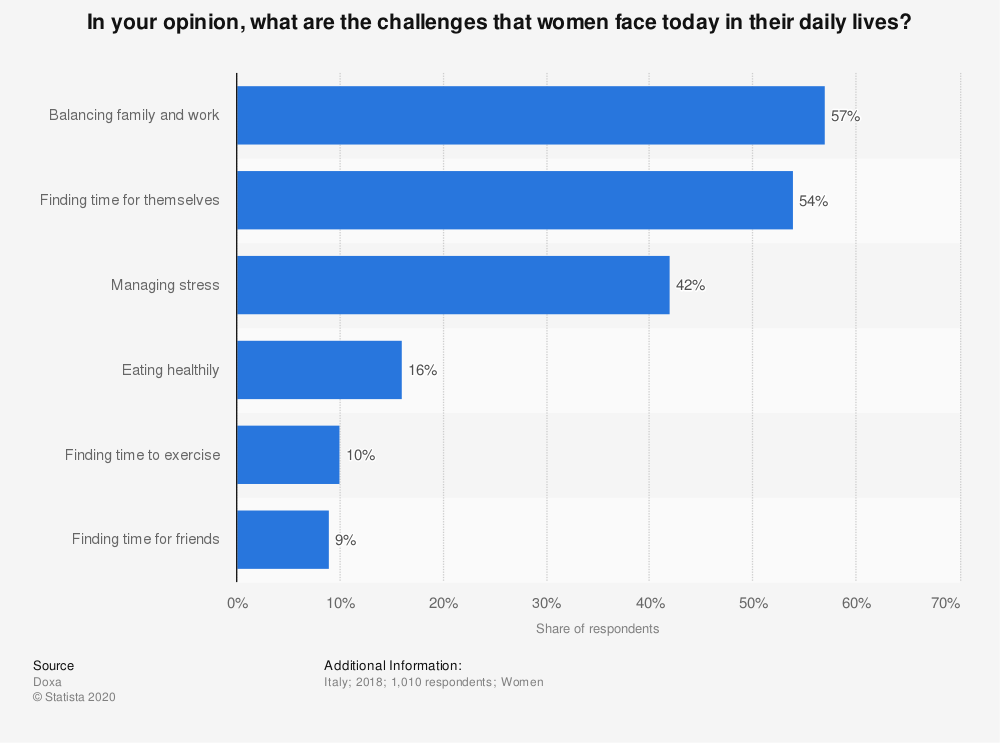 Statistic: In your opinion, what are the challenges that women face today in their daily lives? | Statista