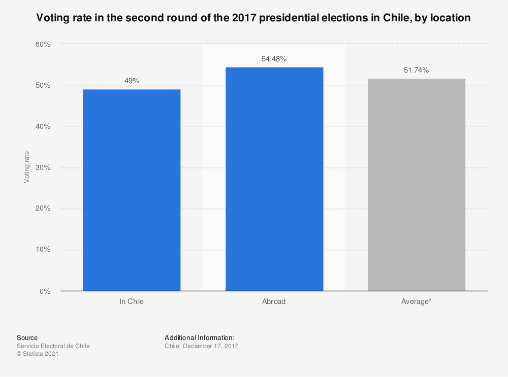 Statistic: Voting rate in the second round of the 2017 presidential elections in Chile, by location | Statista