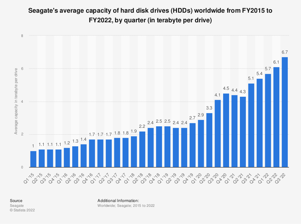 Statistic: Average capacity of Seagate hard disk drives (HDDs) worldwide from FY2015 to FY2020, by quarter (in terabyte per drive)*   Statista