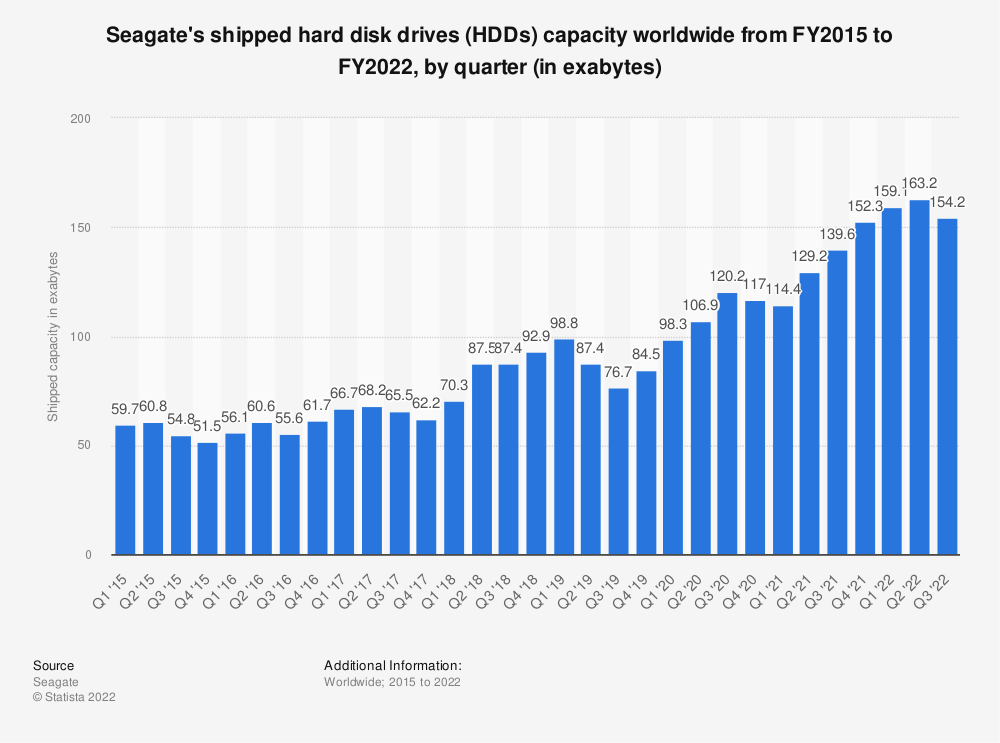Statistic: Seagate's shipped hard disk drives (HDDs) capacity worldwide from FY 2015 to FY 2019, by quarter (in exabytes)* | Statista