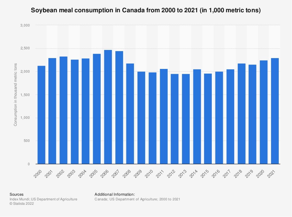 Statistic: Soybean meal consumption in Canada from 2000 to 2019 (in 1,000 metric tons) | Statista