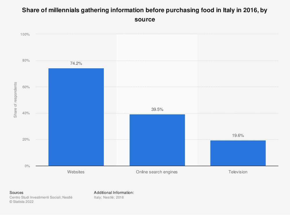 Statistic: Share of millennials gathering information before purchasing food in Italy in 2016, by source   Statista