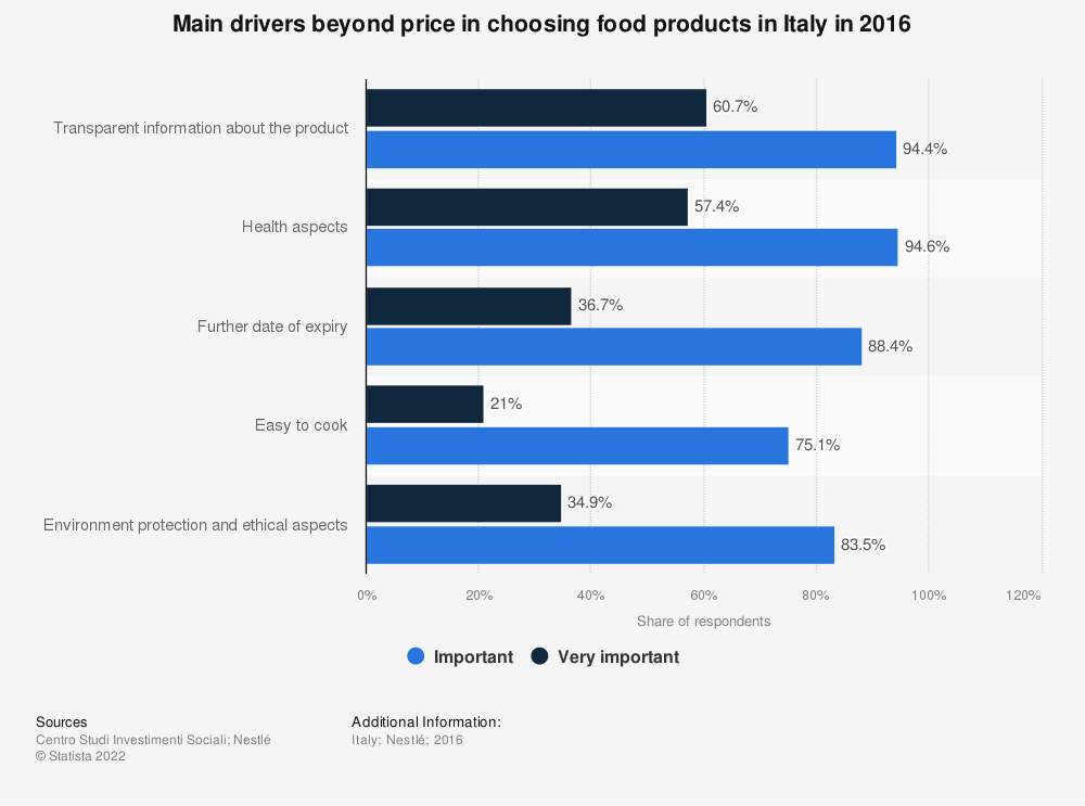 Statistic: Main drivers beyond price in choosing food products in Italy in 2016 | Statista
