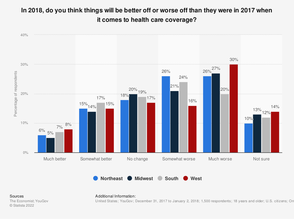 Statistic: In 2018, do you think things will be better off or worse off than they were in 2017 when it comes to health care coverage? | Statista