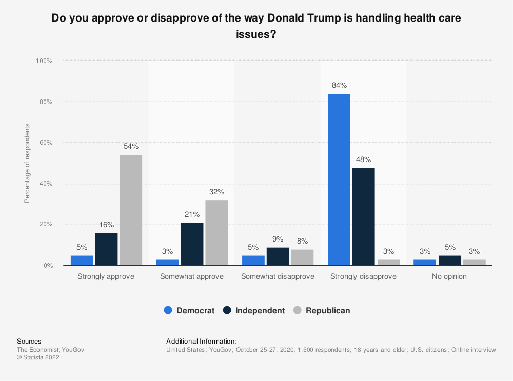 Statistic: Do you approve or disapprove of the way Donald Trump is handling health care issues? | Statista