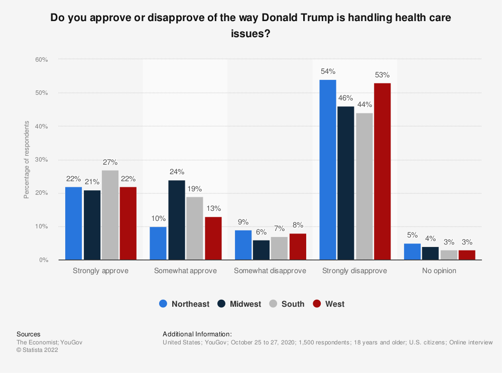 Statistic: Do you approve or disapprove of the way Donald Trump is handling health care issues?   Statista