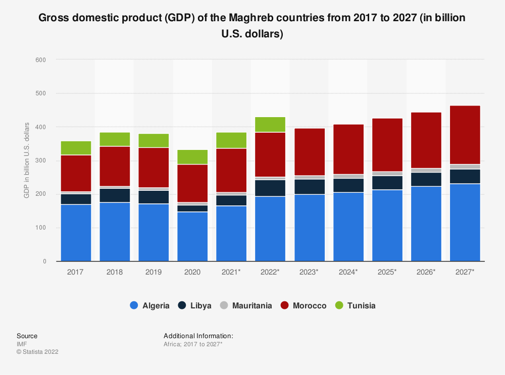 Statistic: Gross domestic product (GDP) of the Maghreb countries from 2008 to 2018 (in billion U.S. dollars) | Statista