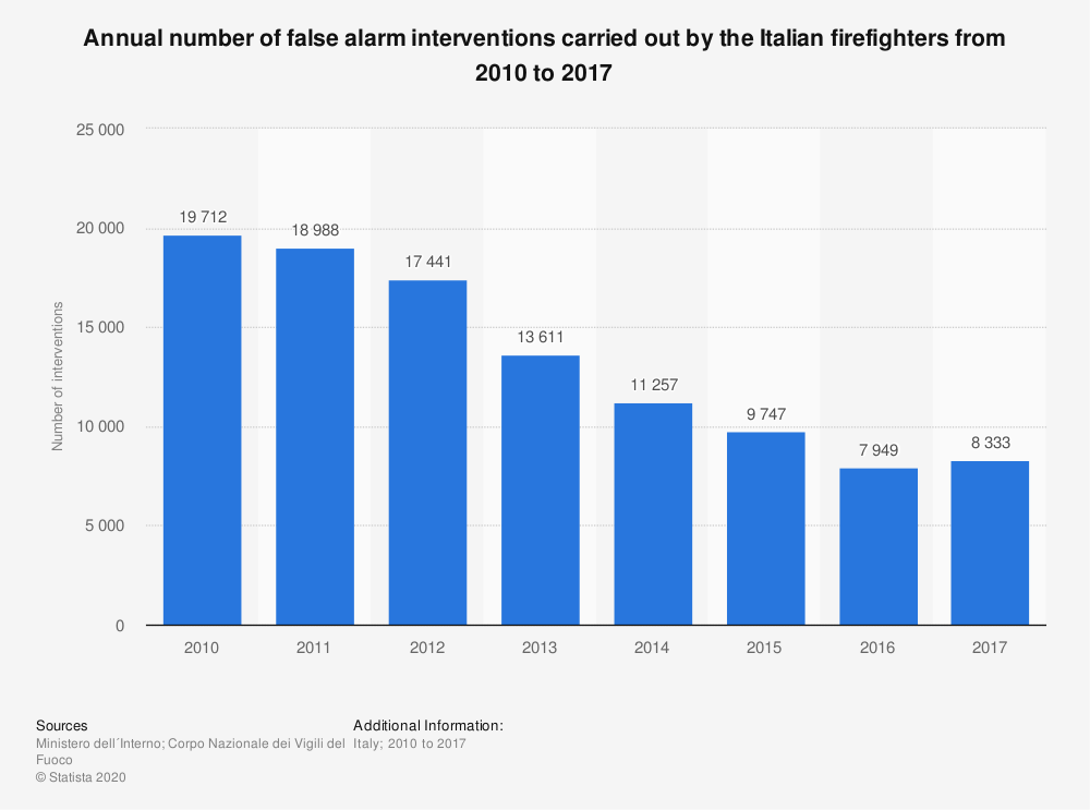 Statistic: Annual number of false alarm interventions carried out by the Italian firefighters from 2010 to 2017 | Statista