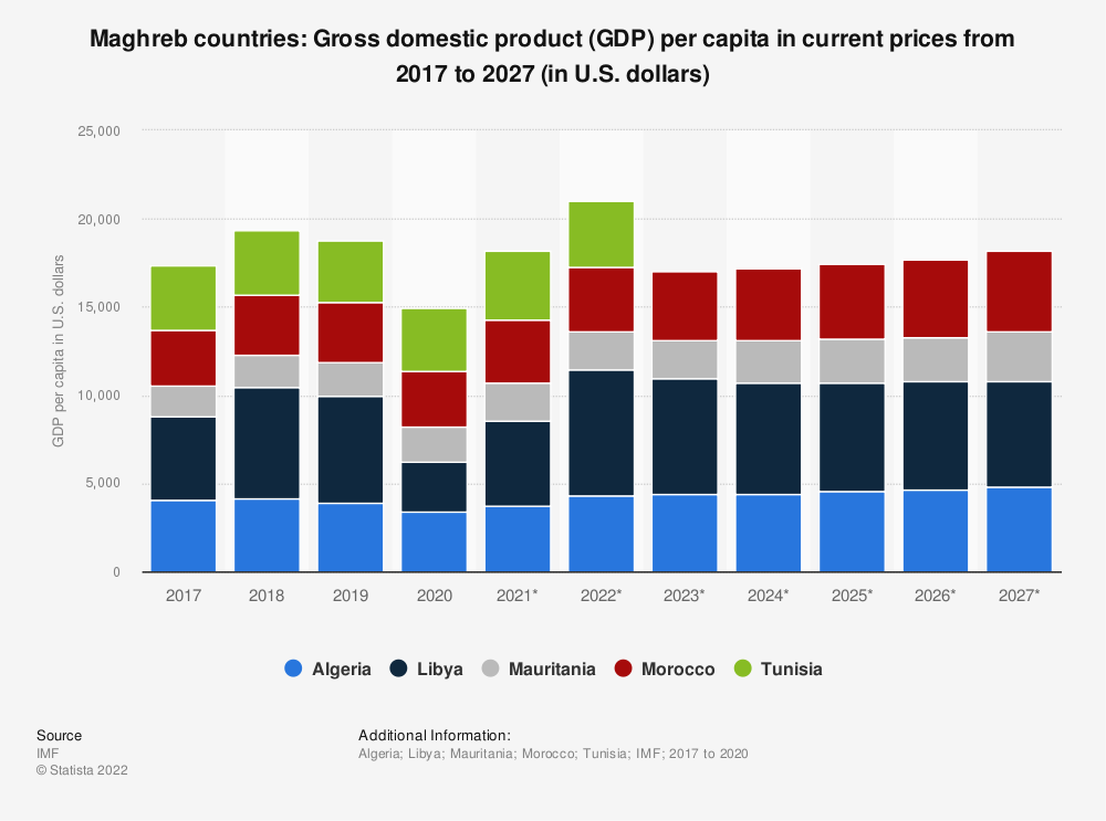 Statistic: Maghreb countries: Gross domestic product (GDP) per capita in current prices from 2008 to 2018 (in U.S. dollars) | Statista