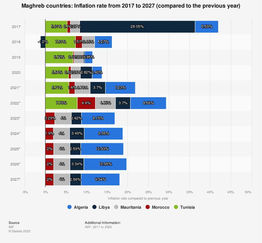 Statistic: Maghreb countries: Inflation rate from 2010 to 2020 (compared to the previous year) | Statista