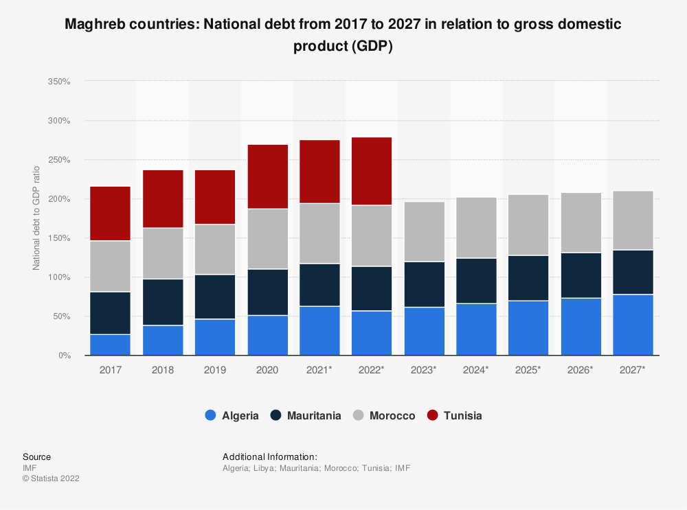 Statistic: Maghreb countries: National debt from 2008 to 2018 in relation to gross domestic product (GDP) | Statista