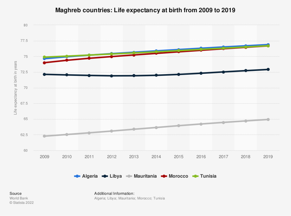 Statistic: Maghreb countries: Life expectancy at birth from 2006 to 2016 | Statista