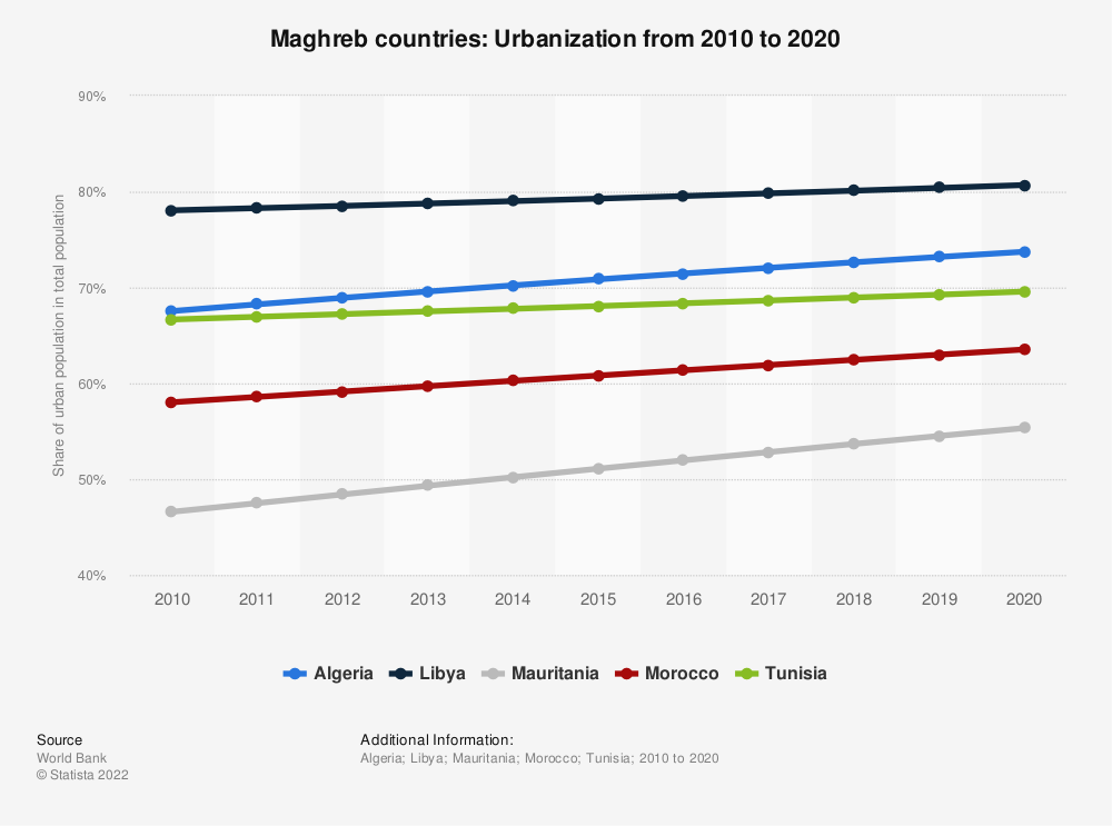 Statistic: Maghreb countries: Urbanization from 2007 to 2017 | Statista