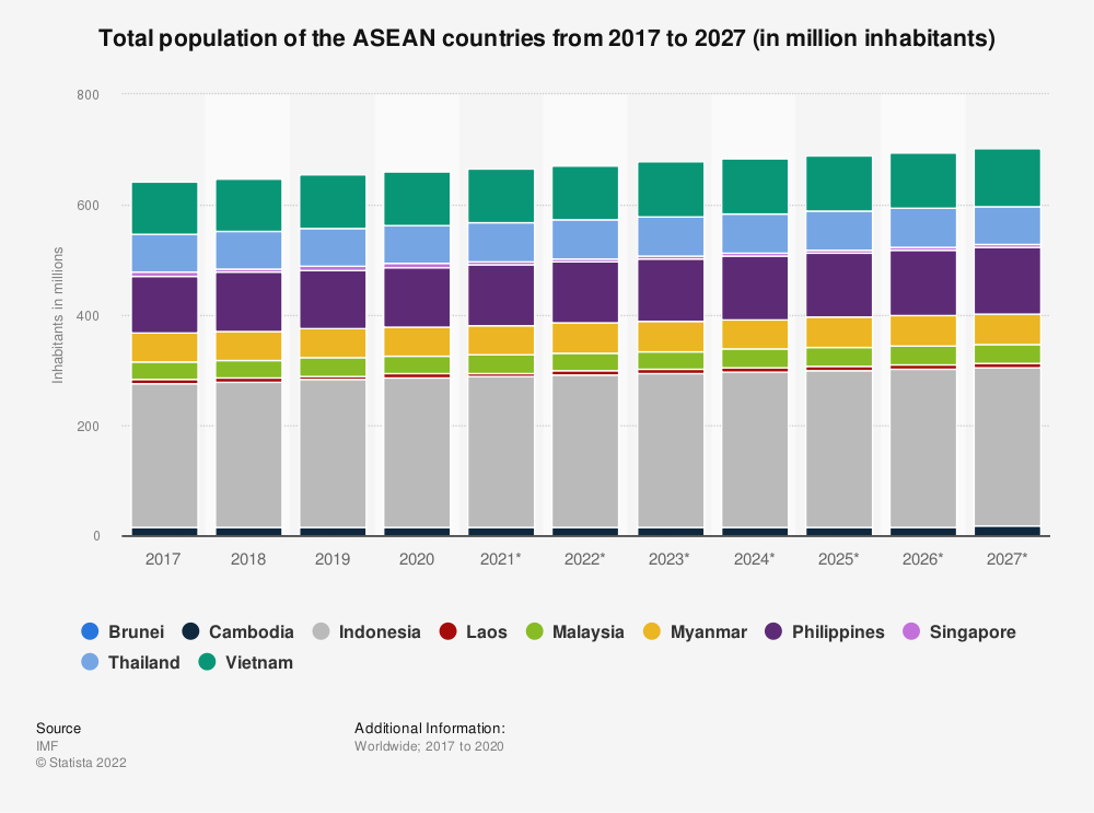 Statistic: Total population of the ASEAN countries from 2008 to 2018 (in million inhabitants) | Statista