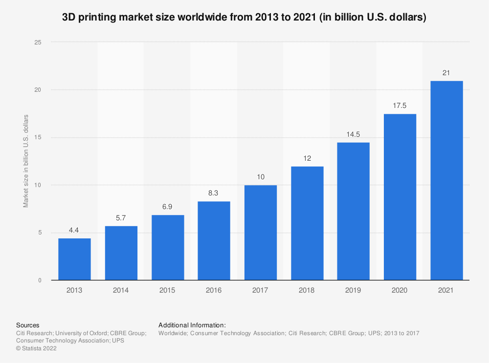 Statistic: 3D printing market size worldwide from 2013 to 2021 (in billion U.S. dollars) | Statista
