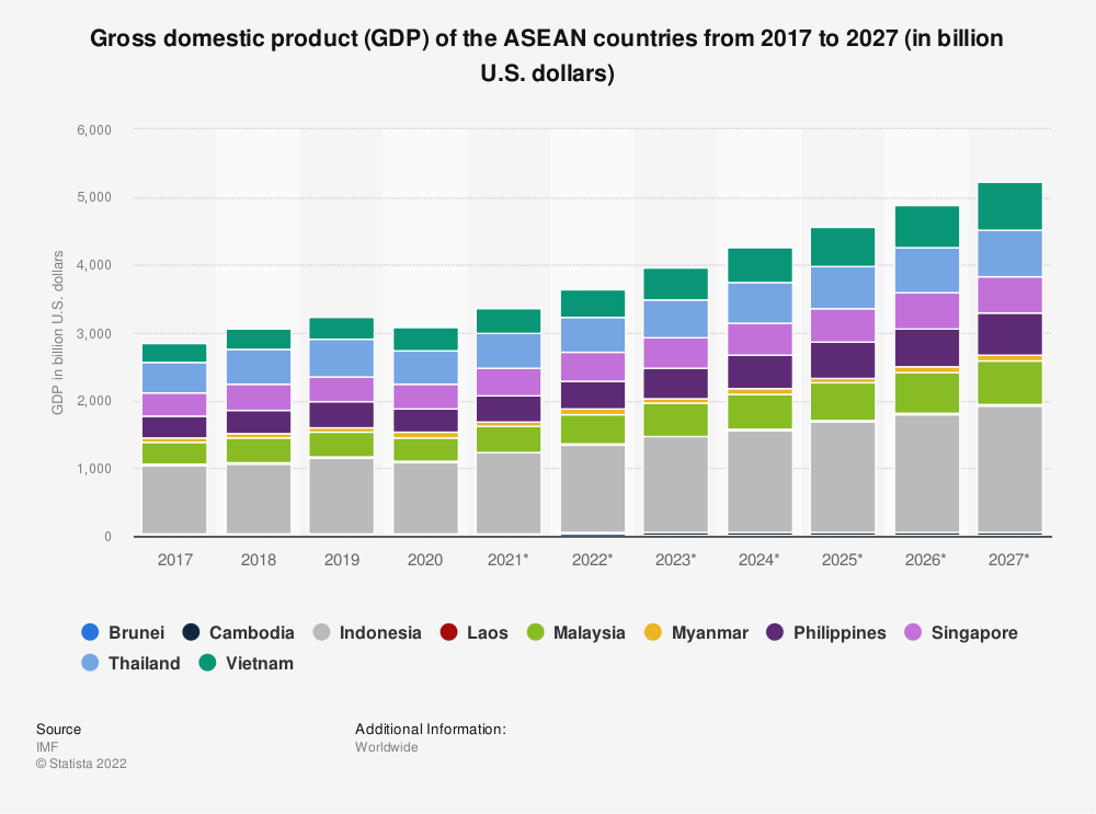 Statistic: Gross domestic product (GDP) of the ASEAN countries from 2008 to 2018 (in billion U.S. dollars) | Statista