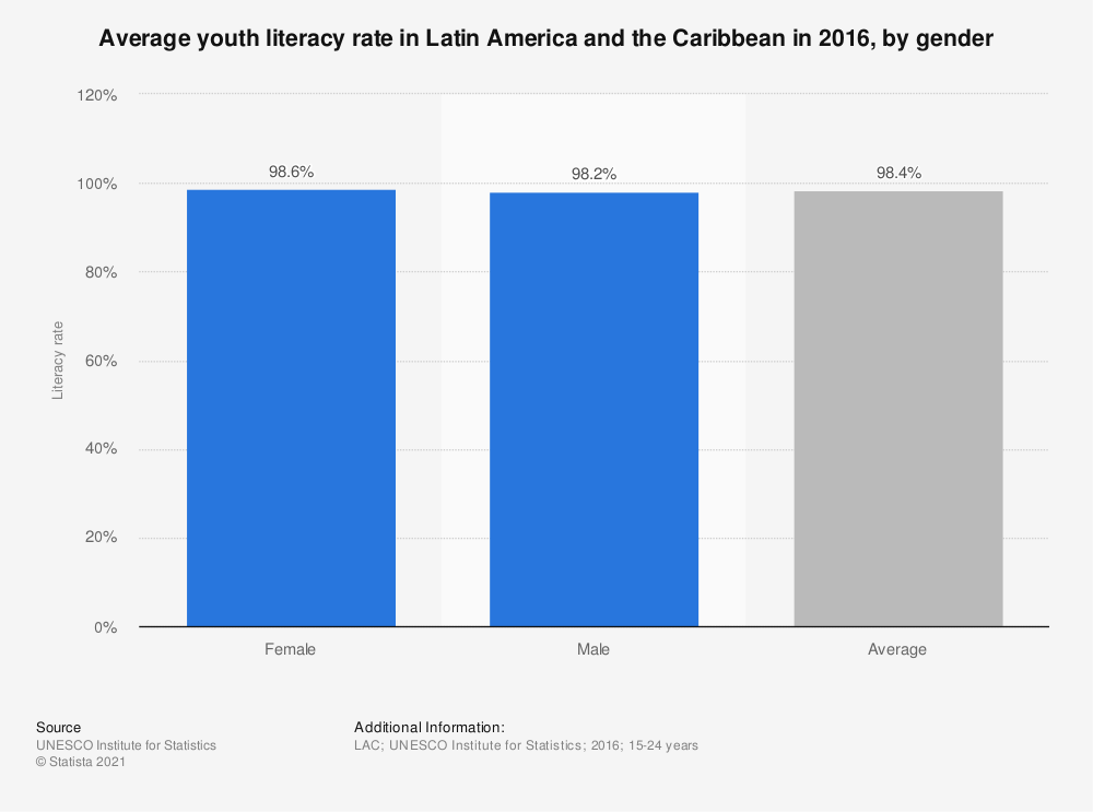 Statistic: Average youth literacy rate in Latin America and the Caribbean in 2016, by gender | Statista