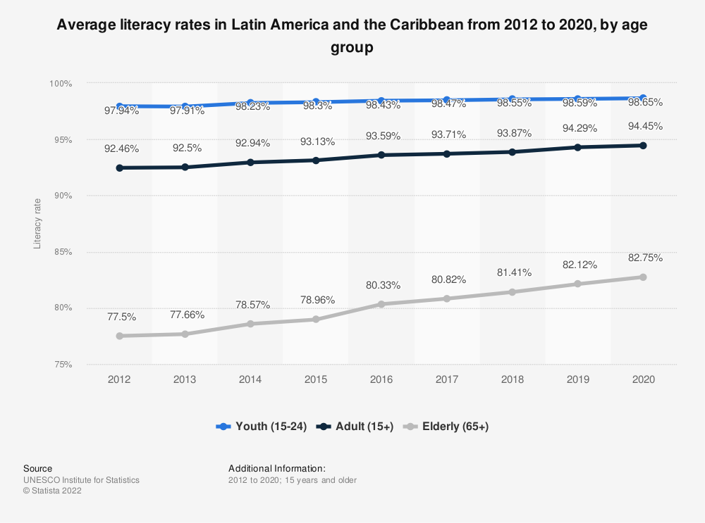 Literacy Rates In Latin America By Age 2016 Statistic