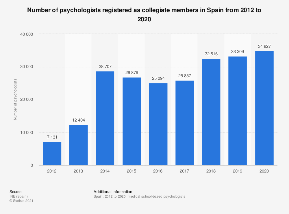 Statistic: Number of psychologists registered as collegiate members in Spain from 2012 to 2016 | Statista
