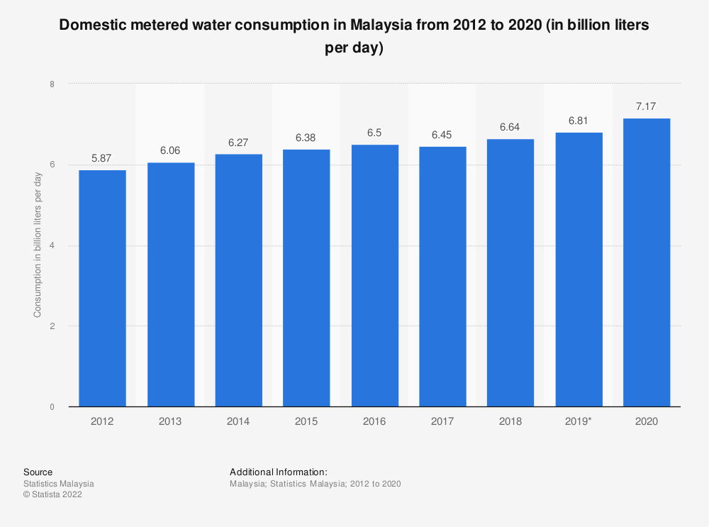 Statistic: Domestic metered water consumption in Malaysia from 2012 to 2019 (in billion liters per day) | Statista