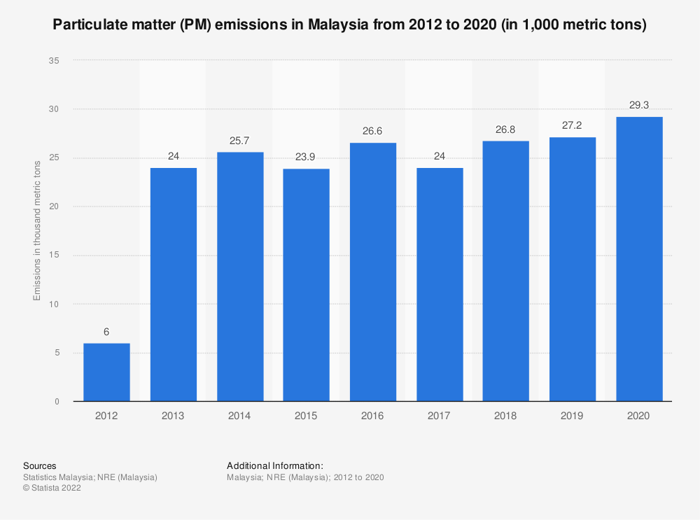 Statistic: Particulate matter (PM) emissions in Malaysia from 2012 to 2019 (in 1,000 metric tons)   Statista