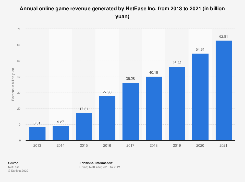 Statistic: Annual online game revenue generated by NetEase Inc. from 2013 to 2019 (in billion yuan) | Statista