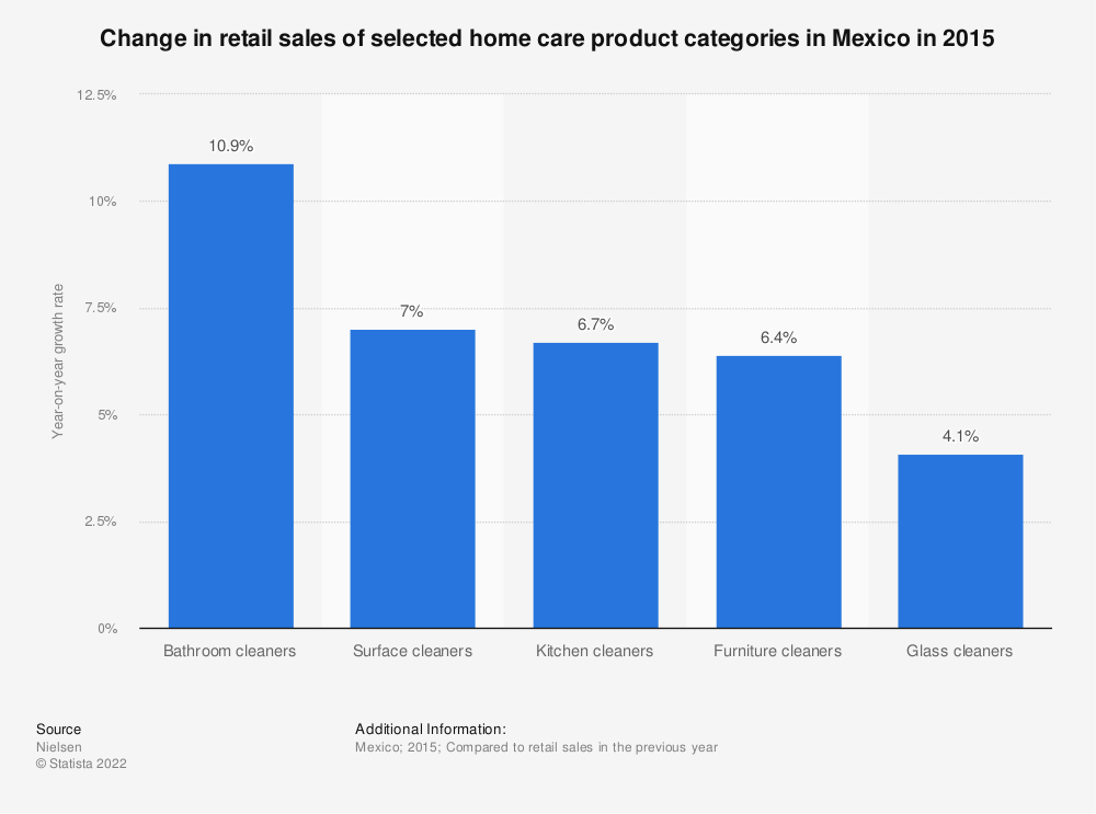 Statistic: Change in retail sales of selected home care product categories in Mexico in 2015 | Statista