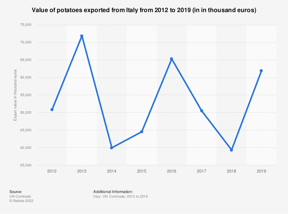Statistic: Value of potatoes exported from Italy from 2012 to 2018 (in 1,000 euros) | Statista