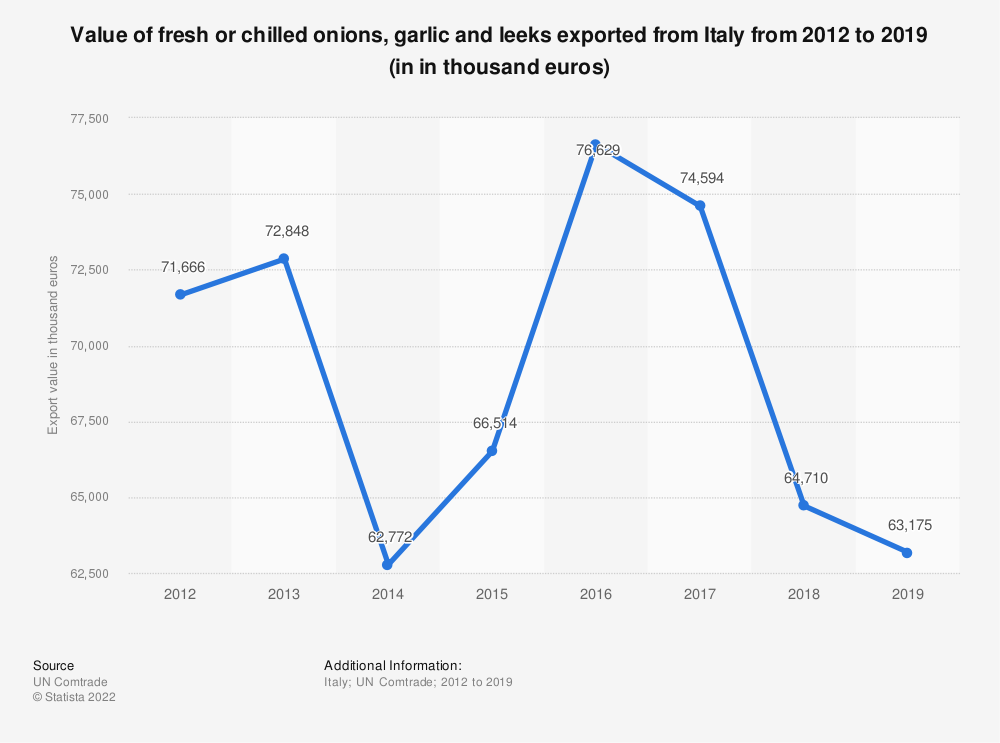 Statistic: Value of fresh or chilled onions, garlic and leeks exported from Italy from 2012 to 2018 (in 1,000 euros) | Statista