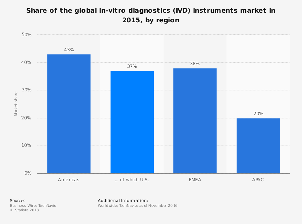 Statistic: Share of the global in-vitro diagnostics (IVD) instruments market in 2015, by region   Statista
