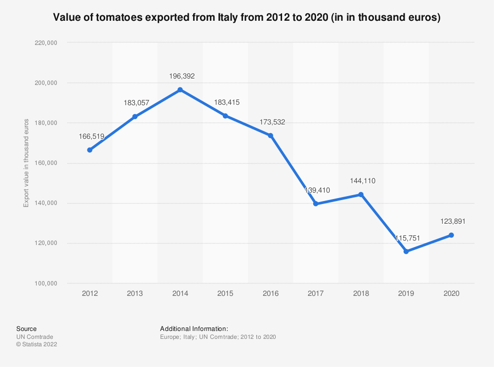 Statistic: Value of tomatoes exported from Italy from 2012 to 2018 (in 1,000 euros) | Statista