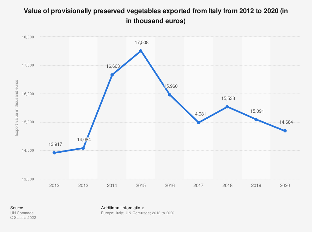 Statistic: Value of provisionally preserved vegetables exported from Italy from 2012 to 2018 (in 1,000 euros) | Statista