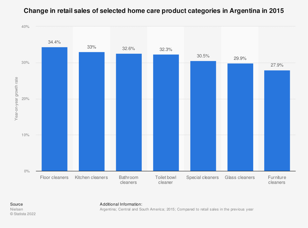Statistic: Change in retail sales of selected home care product categories in Argentina in 2015 | Statista
