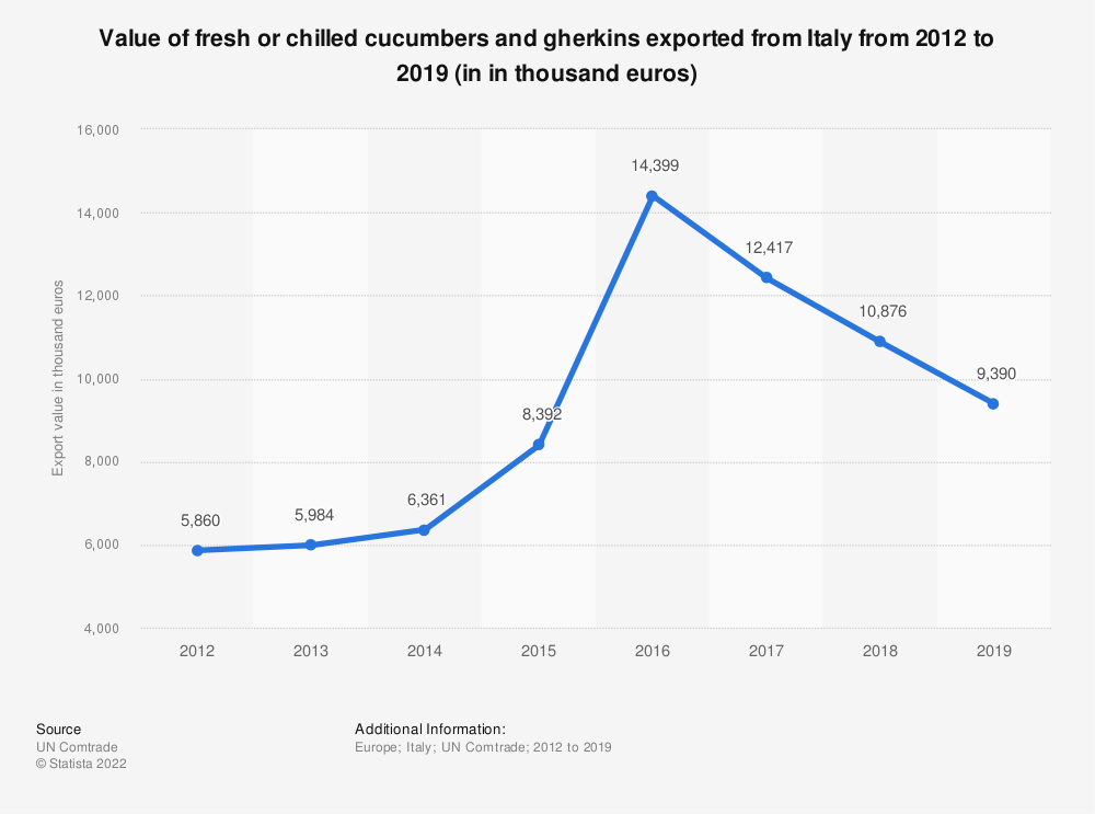 Statistic: Value of fresh or chilled cucumbers and gherkins exported from Italy from 2012 to 2019 (in in thousand euros) | Statista