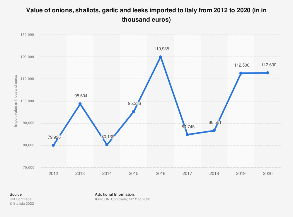 Statistic: Value of onions, shallots, garlic and leeks imported to Italy from 2012 to 2018 (in 1,000 euros) | Statista