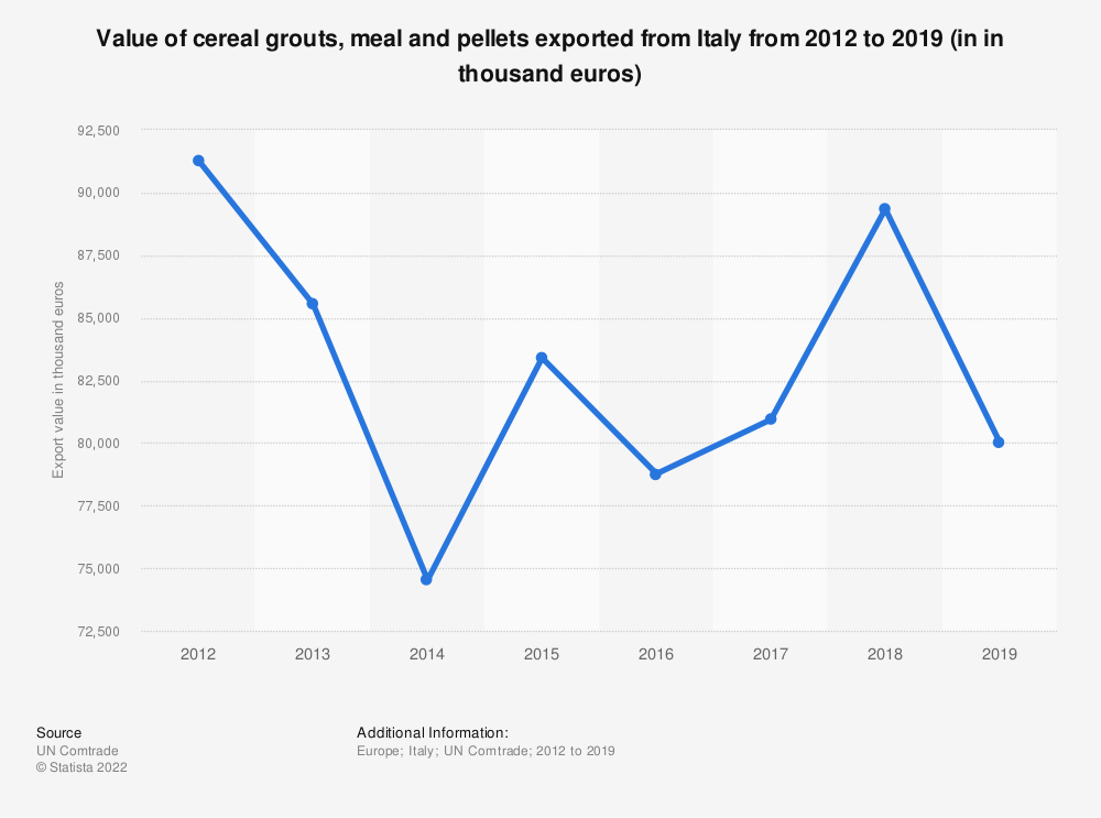 Statistic: Value of cereal grouts, meal and pellets exported from Italy from 2012 to 2019 (in in thousand euros) | Statista