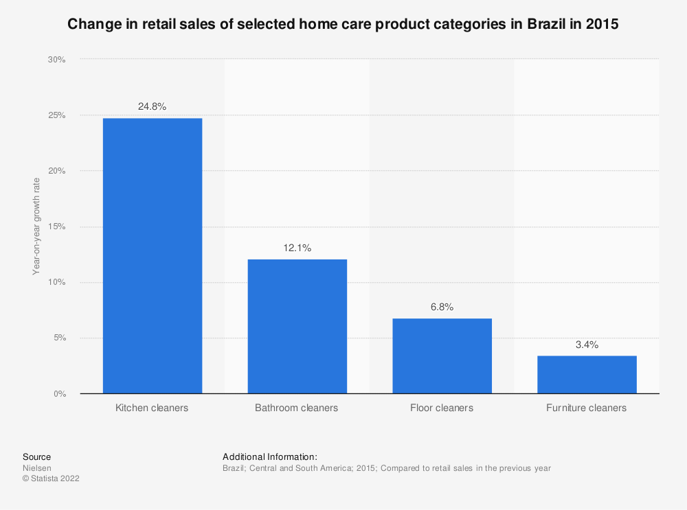 Statistic: Change in retail sales of selected home care product categories in Brazil in 2015 | Statista