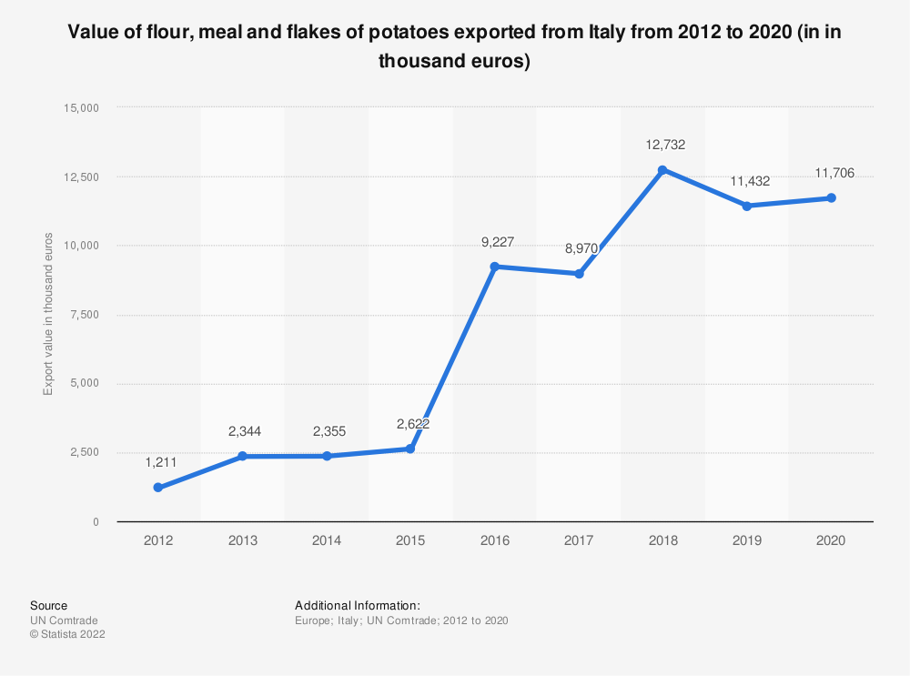 Statistic: Value of flour, meal and flakes of potatoes exported from Italy from 2012 to 2019 (in in thousand euros) | Statista