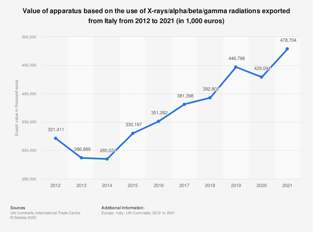 Statistic: Value of apparatus based on the use of X-rays/alpha/beta/gamma radiations exported from Italy from 2012 to 2018 (in 1,000 euros) | Statista