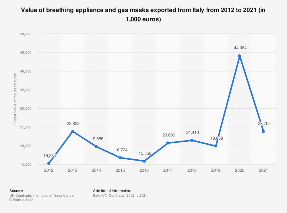 Statistic: Value of breathing appliance and gas masks exported from Italy from 2012 to 2018 (in 1,000 euros) | Statista