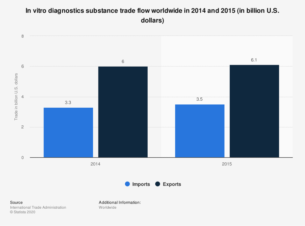 Statistic: In vitro diagnostics substance trade flow worldwide in 2014 and 2015 (in billion U.S. dollars) | Statista