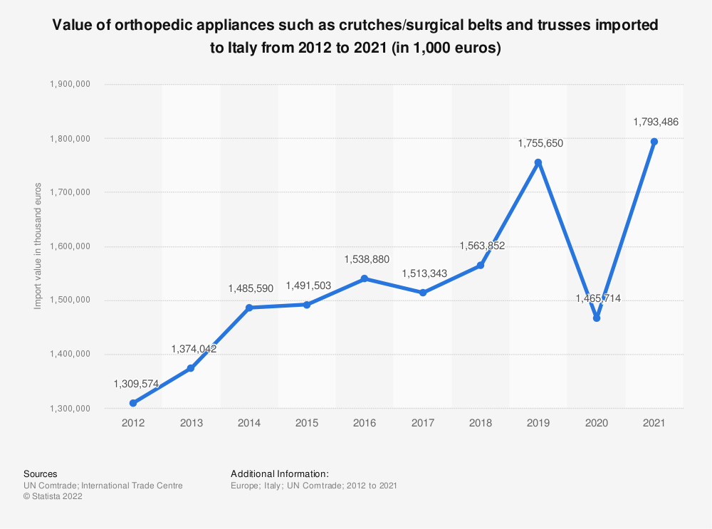 Statistic: Value of orthopedic appliances such as crutches/surgical belts and trusses imported to Italy from 2012 to 2018 (in 1,000 euros) | Statista