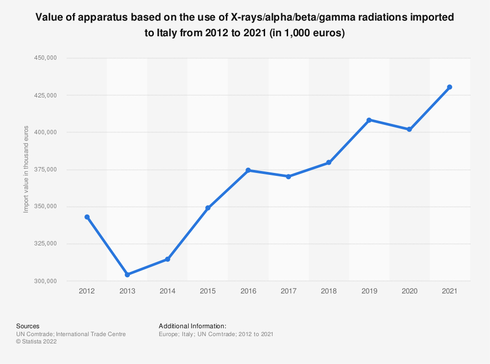 Statistic: Value of apparatus based on the use of X-rays/alpha/beta/gamma radiations imported to Italy from 2012 to 2018 (in 1,000 euros) | Statista